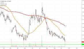 Ideas And Forecasts On Scynexis Inc Nasdaq Scyx Tradingview