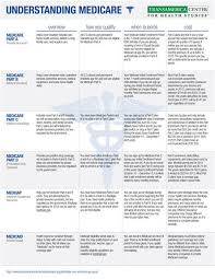 Medicare Who Pays First Chart Tchs Medicare Guide
