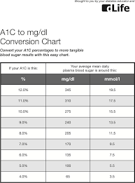 a1c to mgdl conversion chart