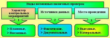 Налоговая проверка предприятия тактика поведения ru Виды налоговых проверок