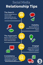 Relationship Marketing Tips For Social Media | Visual.ly