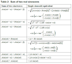 note several months after i created the equations in the above tables i ran across somewhat similar material on the internet written by the prolific julius