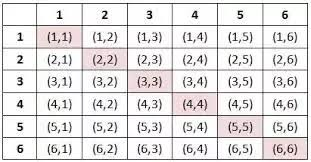 Backgammon Dice Odds Chart If You Roll 2 Dice What Is The Probability Of Doubles Or A