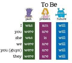 Verb To Be Chart Esl Image Result For English Verb Forms Chart Teaching English