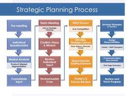 Strategic Planning Process Chart Terrace Tech Llc Management Consulting Services Terrace