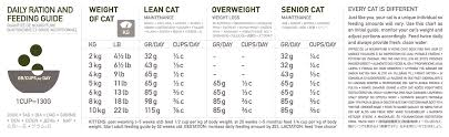 Orijen Puppy Feeding Chart Orijen Tundra Cat Food Made With All Natural Ingredients