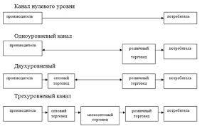 Курсовая работа Определение эффективности производства Домашке Нет  Курсовая по экономике экономическая эффективность производства бараночных изделий