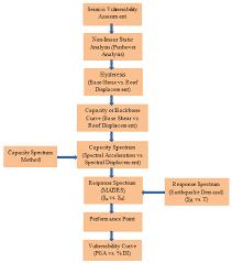 Seismic Vulnerability Assessment Flow Chart Download