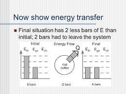 Energy Bar Charts Chemistry Energy Bar Graphs Energy Etfs