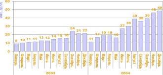 Анализ деятельности таможенного брокера В таблице 1 представлена динамика взимания таможенных платежей компанией ООО Кватра в 2003 и 2004 г г