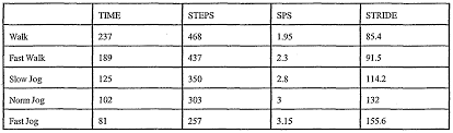 Stride Length Chart Wo2002057716a2 Pedometer Google Patents