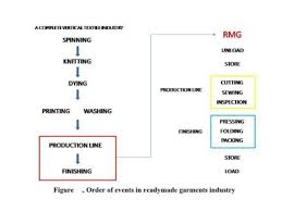 Garment Manufacturing Process Flow Chart Pdf