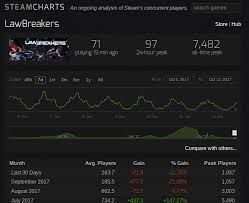 Steam Charts Injustice 2 Steam Charts Battlefront 2 Best Picture Of Chart Anyimage Org