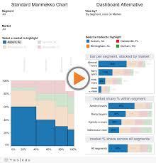 Marimekko Charts And An Interactive Alternative For A Broad