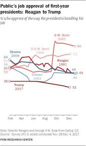Trumps Approval Rating Chart