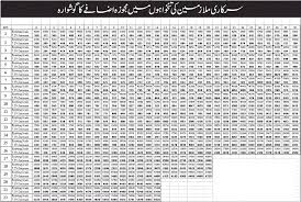 Pay Chart 2015 Govt Employees Adhoc Allowance Salary Increase Chart Scale