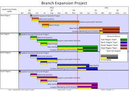 Big Picture Gantt Chart Simplify Large Projects With A Gantt Chart Summary