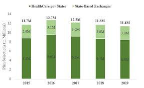 Healthcare Gov Income Chart Health Insurance Exchanges 2019 Open Enrollment Report Cms