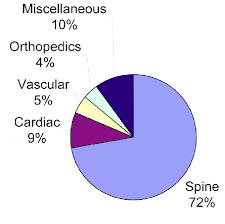 Sickle Cell Anemia Pie Chart Pie Chart Showing The Distribution Of Cases From The