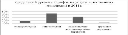 Курсовая работа Государственное регулирование естественных  Предельный уровень тарифов на услуги естественных монополий в 2011г изображен на рисунке 15