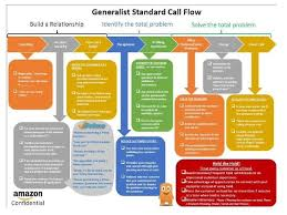 Call Flow Chart A Flow Chart For Amazon Call Centre Workers Amazon Flow