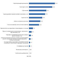 Прогноз потребности в кадрах Наиболее востребованные профессии в разрезе видов экономической деятельности
