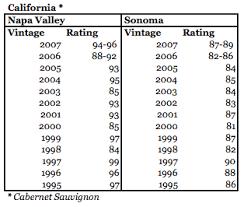 Wine Vintage Chart Wine Spectator Vintage Charts Rjs Wine Blog