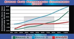 Subaru Spring Rate Chart Uneven Coilover Preload Nasioc