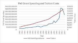 Pell Grant Eligibility Chart 2012 Over Half Of Pell Grant Recipients Dont Graduate In Six