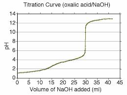 Henderson Hasselbalch Chemistry Laboratory Titration Curve Henderson