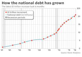 National Debt Per Year Chart This Could Be The Most Important Chart Of The Century For