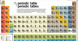 The Centered Librarian: A Periodic Table of Periodic Tables
