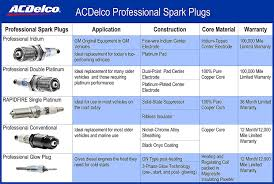 Delco Spark Plug Application Chart Acdelco 41 110 Oem Gm 12621258 Professional Iridium Spark Plug Set Of 6