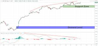 Macd Divergence For Spx500 M15 Chart Of Spx500 Key Levels