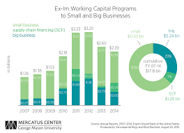 Ex Ims Working Capital Programs Benefit Big Businesses And