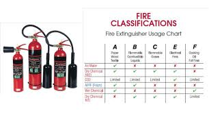 Fire Extinguisher Sizes Chart Fire Extinguishers Carbon Dioxide Co2
