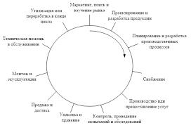 Курсовая работа Маркетинг лечебно столовой минеральной воды В жизненном цикле продукции услуги рисунок 1 маркетинг является первоначальным этапом так как открытие предприятия начинается именно с маркетинга
