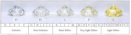 Top Clarity D E F White Lab Grown Vvs Synthetic Diamond 10 8 Mm Oval Moissanite Buy Oval Moissanite Oval Cut Moissanite Lab Grown Moissanite Product