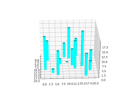 3d Bar Chart Python An Easy Introduction To 3d Plotting With Matplotlib