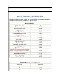 Decibel Loudness Comparison Chart