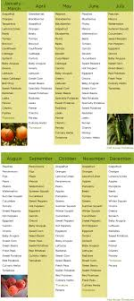 Produce Schedule Farm To Table