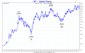 Swiss Franc Chfusd The Market Oracle