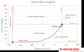 Ethane Thermophysical Properties