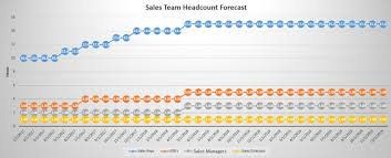forecast model in excel how to forecast your sales team headcount while scaling bookings