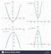 how to do quadratic functions math quadratic function line graph on the grid education concept mathematics