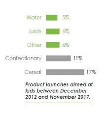 Chart Of Beverage Launches Wellmune