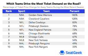 The Visiting Sports Teams That Drive The Highest Ticket Demand