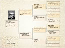 How To Make Family Tree On Chart Paper Free Genealoy Family Tree Charts Family Tree Maker