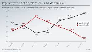 Merkel Approval Rating Chart 2018 Poll Germans Want Merkel To Remain As Chancellor German