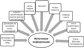 Обобщение результатов аудиторской проверки расчетных операций с  Аудит расчетов с поставщиками и подрядчиками на предприятии